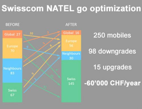 Swisscom NATEL go – Optimize subscriptions and reduce costs with Tspendo
